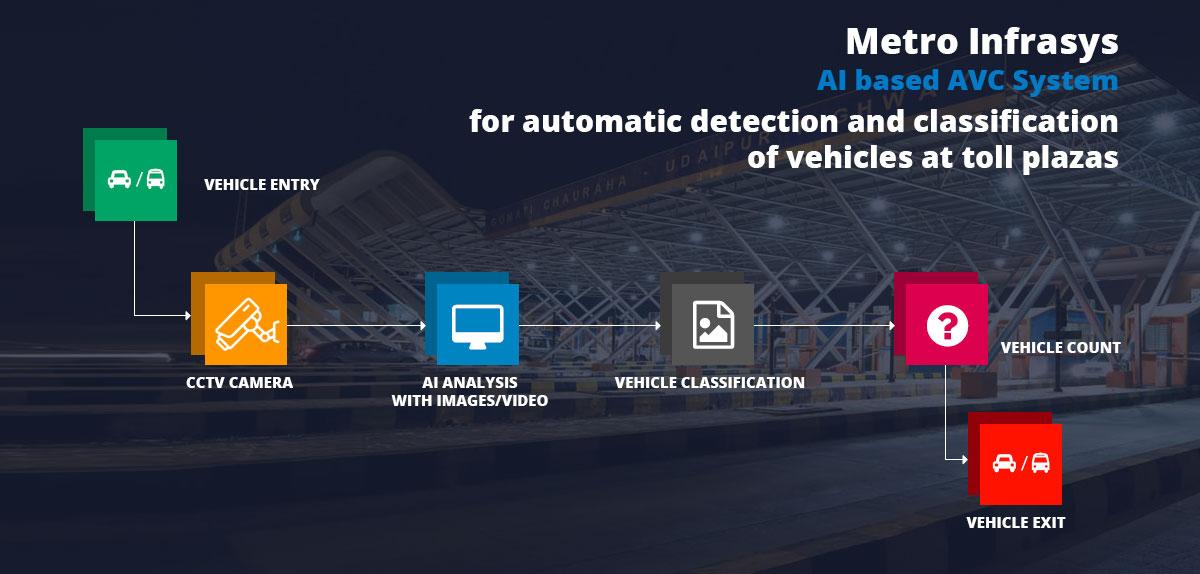 Metro Infrasys AI based AVC System
